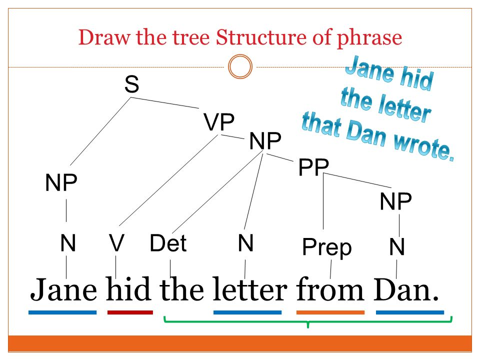 Draw the tree Structure of phrase Jane hid the letter from Dan. N NP Det Prep NV N PP NP VP S