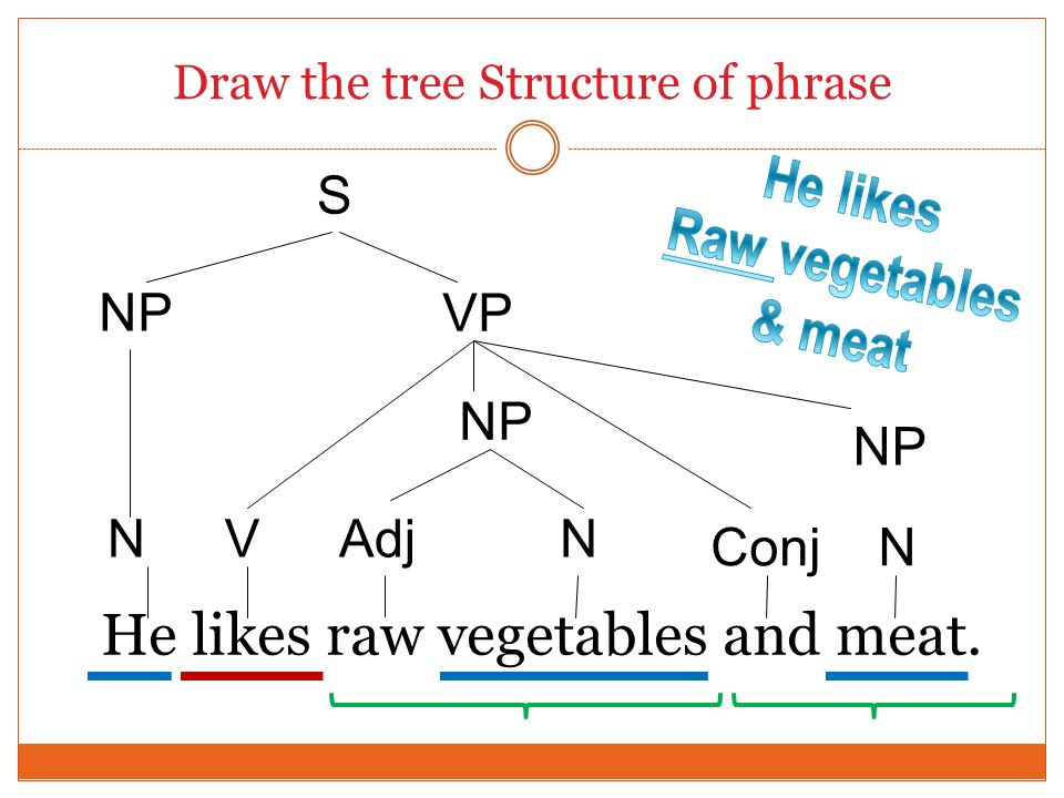 Draw the tree Structure of phrase He likes raw vegetables and meat. V S NP Adj Conj N N N NP VP NP