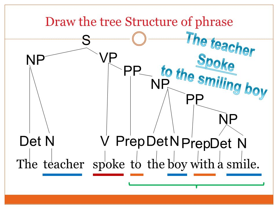 Draw the tree Structure of phrase The teacher spoke to the boy with a smile. N S NP V Prep Det PrepN DetN NP VP PP