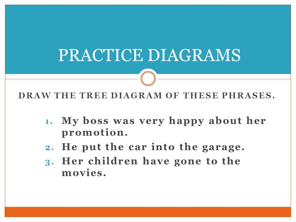 DRAW THE TREE DIAGRAM OF THESE PHRASES. 1. My boss was very happy about her promotion. 2. He put the car into the garage. 3. Her children have gone to