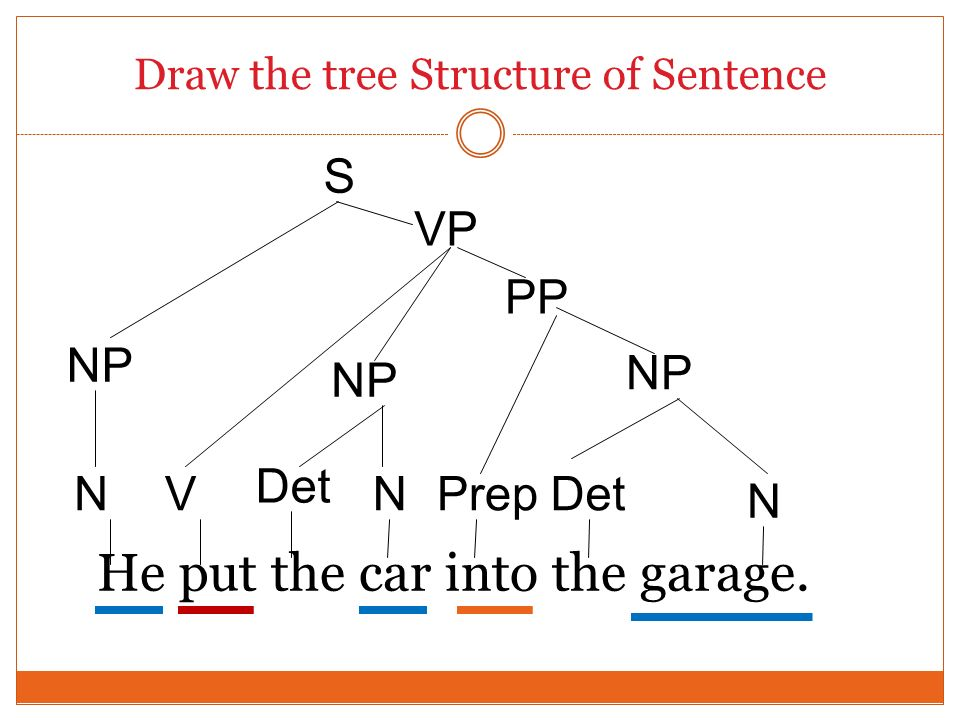 Draw the tree Structure of Sentence He put the car into the garage. Det S NP Det N N NP VP PrepNV NP PP