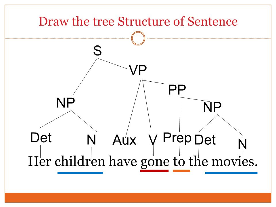Draw the tree Structure of Sentence Her children have gone to the movies. Det S NP Det N N NP VP Aux PP Prep V