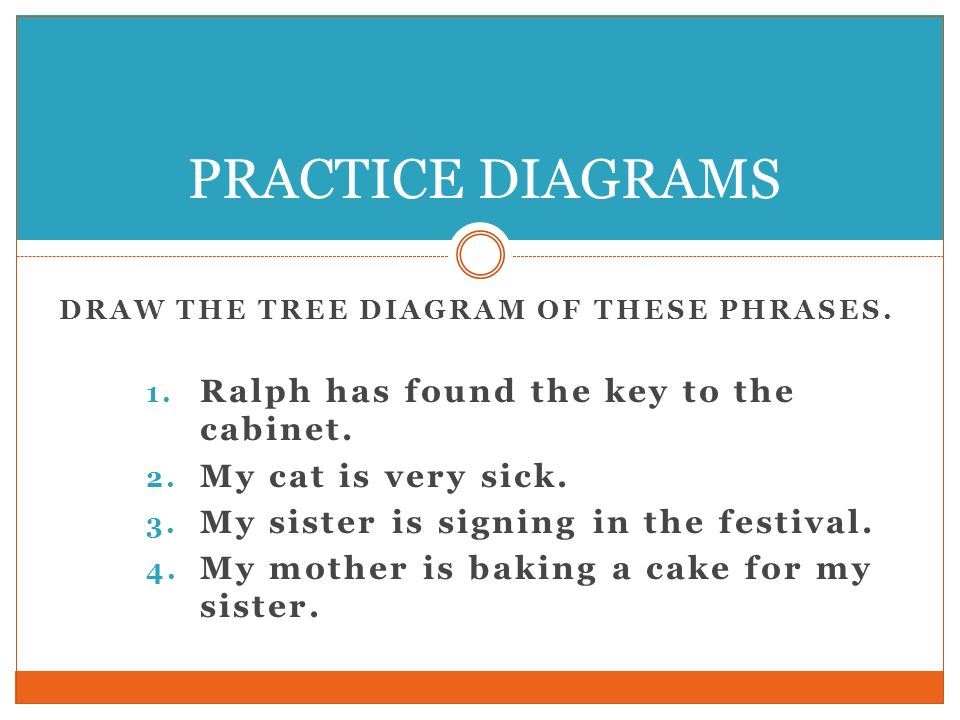 DRAW THE TREE DIAGRAM OF THESE PHRASES. 1. Ralph has found the key to the cabinet. 2. My cat is very sick. 3. My sister is signing in the festival. 4.