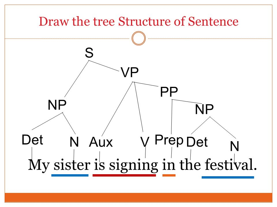 Draw the tree Structure of Sentence My sister is signing in the festival. Det S NP Det N N NP VP Aux PP Prep V