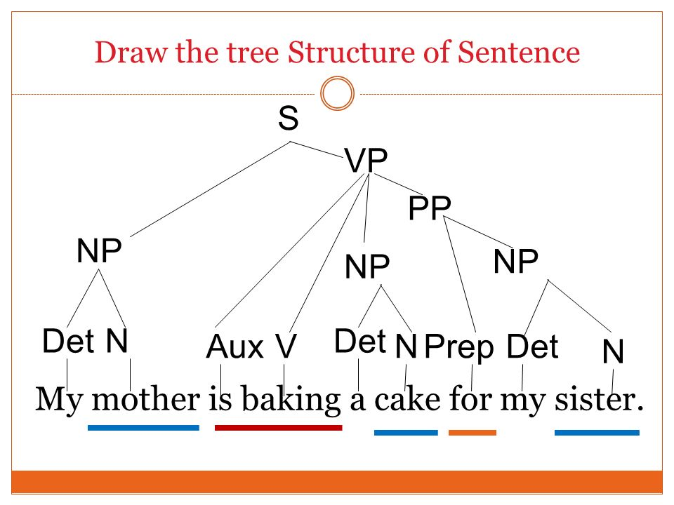 Draw the tree Structure of Sentence My mother is baking a cake for my sister. Det NP Det N N VP Prep Det Aux NP PP S V N NP