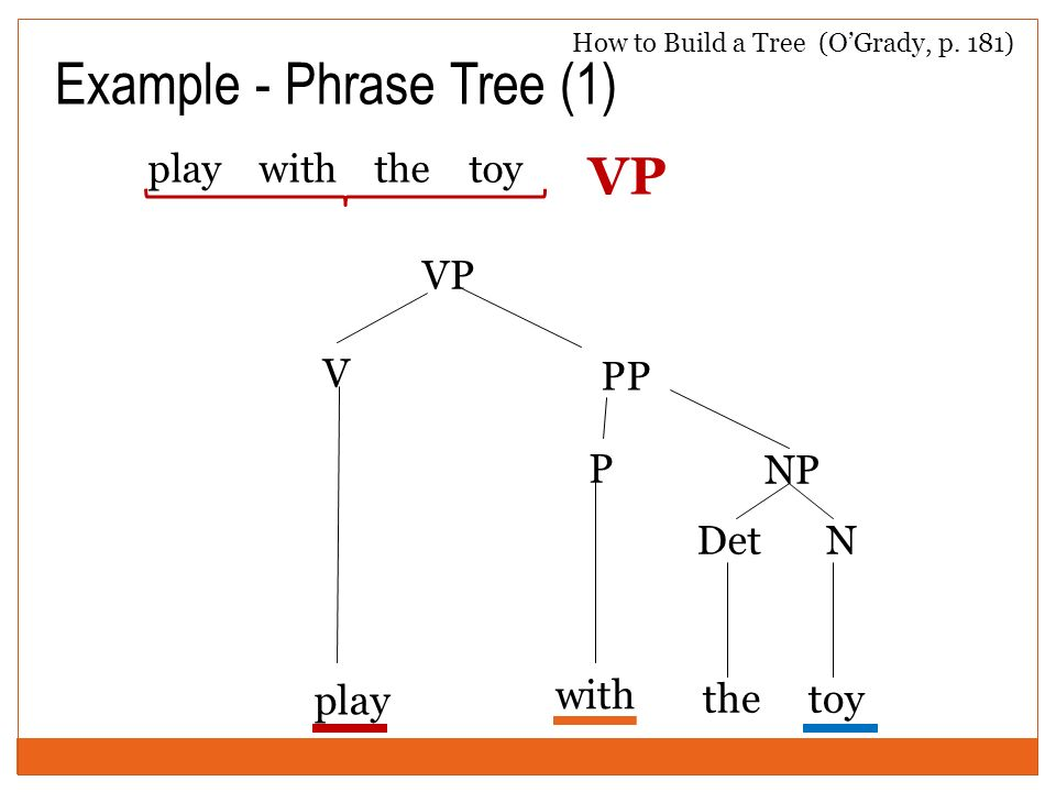 Example - Phrase Tree (1) play with the toy V play VP NP the DetN toy How to Build a Tree (OGrady, p. 181) VP PP P with
