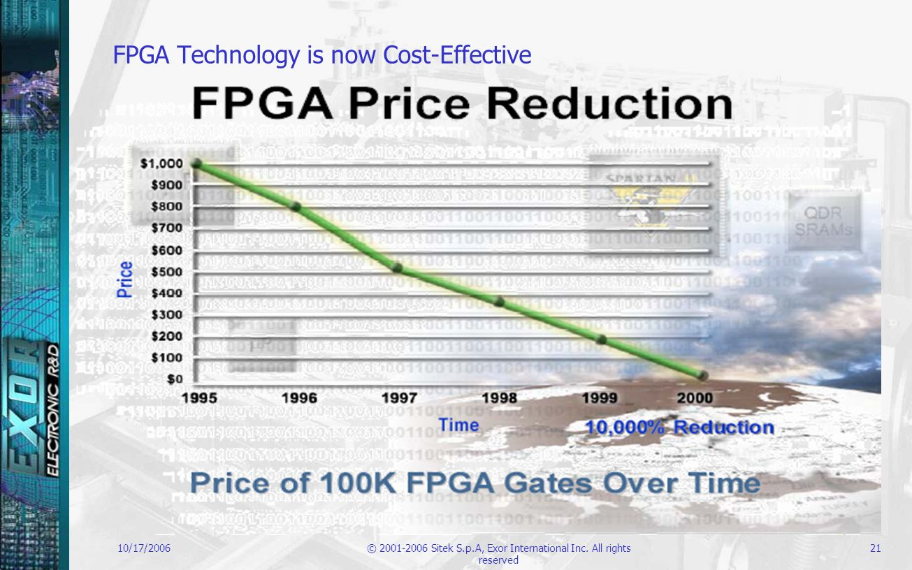 10/17/2006© 2001-2006 Sitek S.p.A, Exor International Inc. All rights reserved 21 FPGA Technology is now Cost-Effective