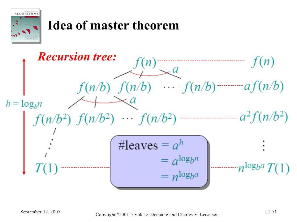 September 12, 2005 Copyright ?2001-5 Erik D. Demaine and Charles E. Leiserson L2.51 Idea of master theorem Recursion tree: