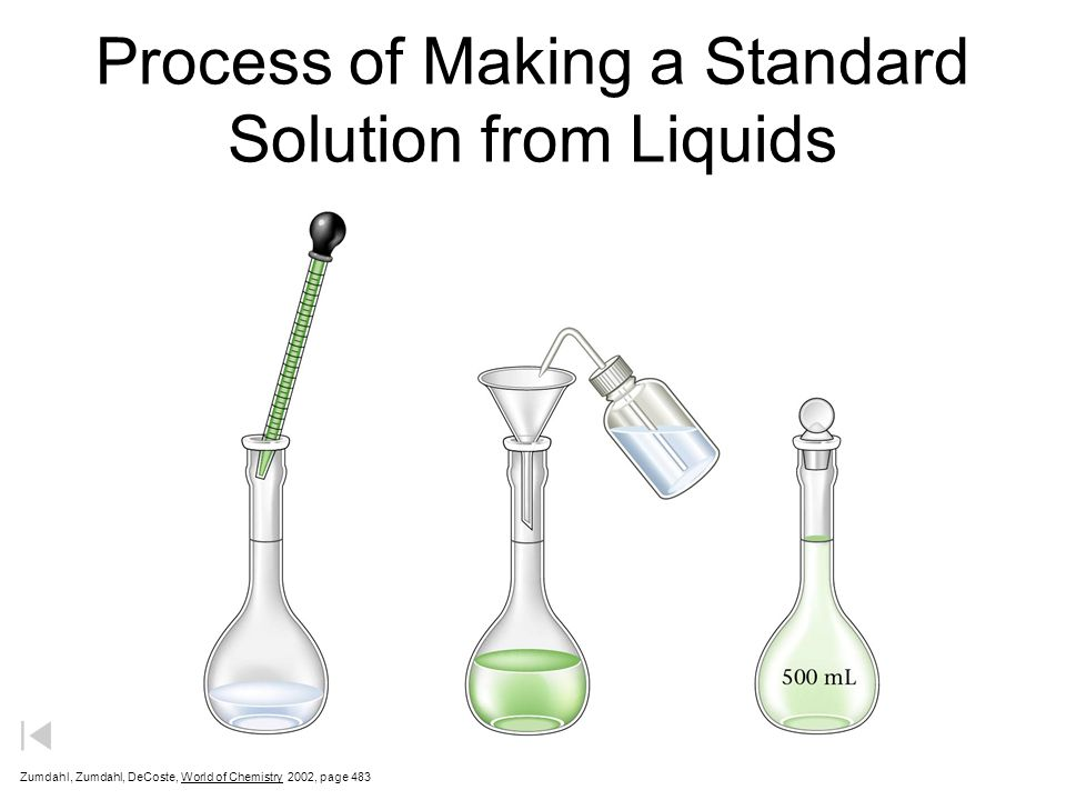 Process of Making a Standard Solution from Liquids Zumdahl, Zumdahl, DeCoste, World of Chemistry 2002, page 483