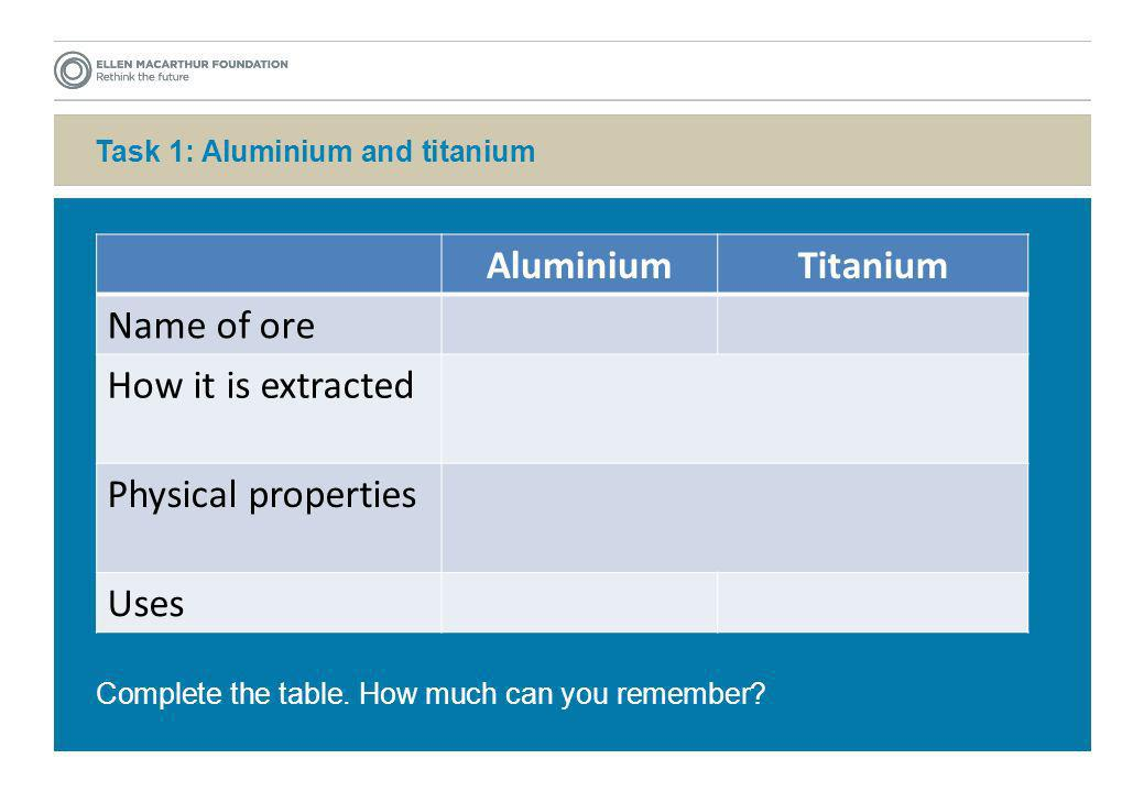Task 1: Aluminium and titanium AluminiumTitanium Name of ore How it is extracted Physical properties Uses Complete the table. How much can you remembe