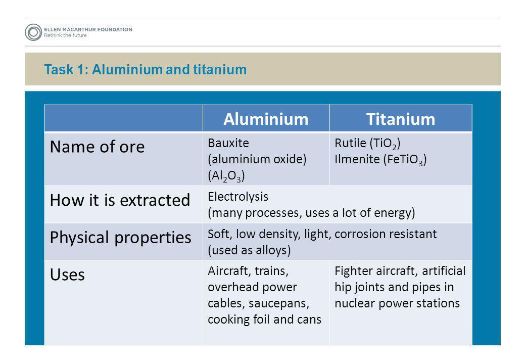 Task 1: Aluminium and titanium AluminiumTitanium Name of ore Bauxite (aluminium oxide) (Al 2 O 3 ) Rutile (TiO 2 ) Ilmenite (FeTiO 3 ) How it is extra