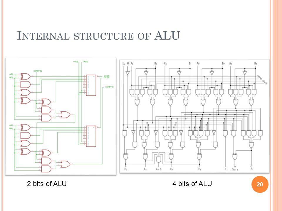 I NTERNAL STRUCTURE OF ALU 2 bits of ALU4 bits of ALU 20