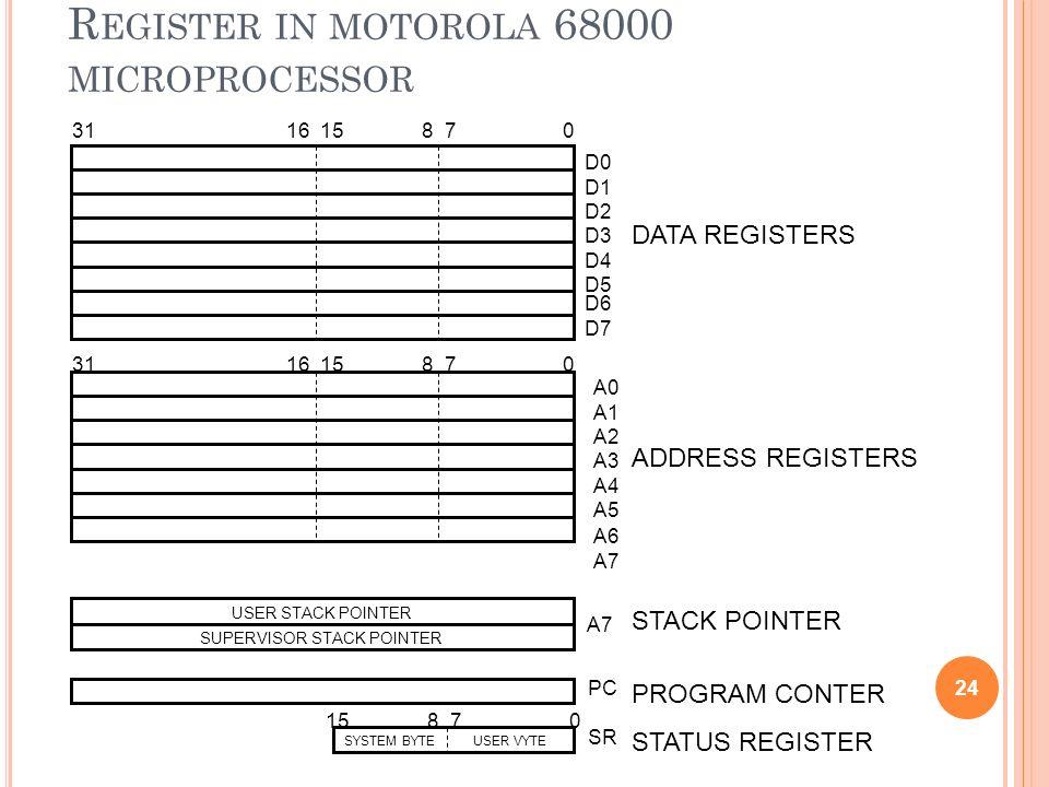 R EGISTER IN MOTOROLA 68000 MICROPROCESSOR 24