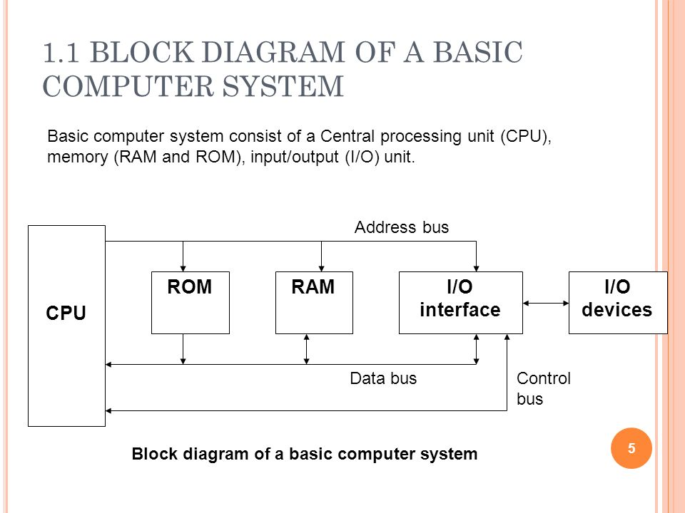 1.1 BLOCK DIAGRAM OF A BASIC COMPUTER SYSTEM ROMRAMI/O interface I/O devices CPU 5 Basic computer system consist of a Central processing unit (CPU), m