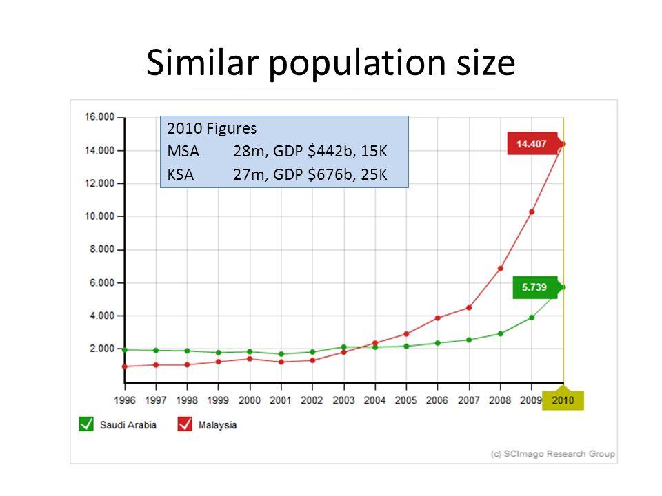 Similar population size 2010 Figures MSA28m, GDP $442b, 15K KSA27m, GDP $676b, 25K