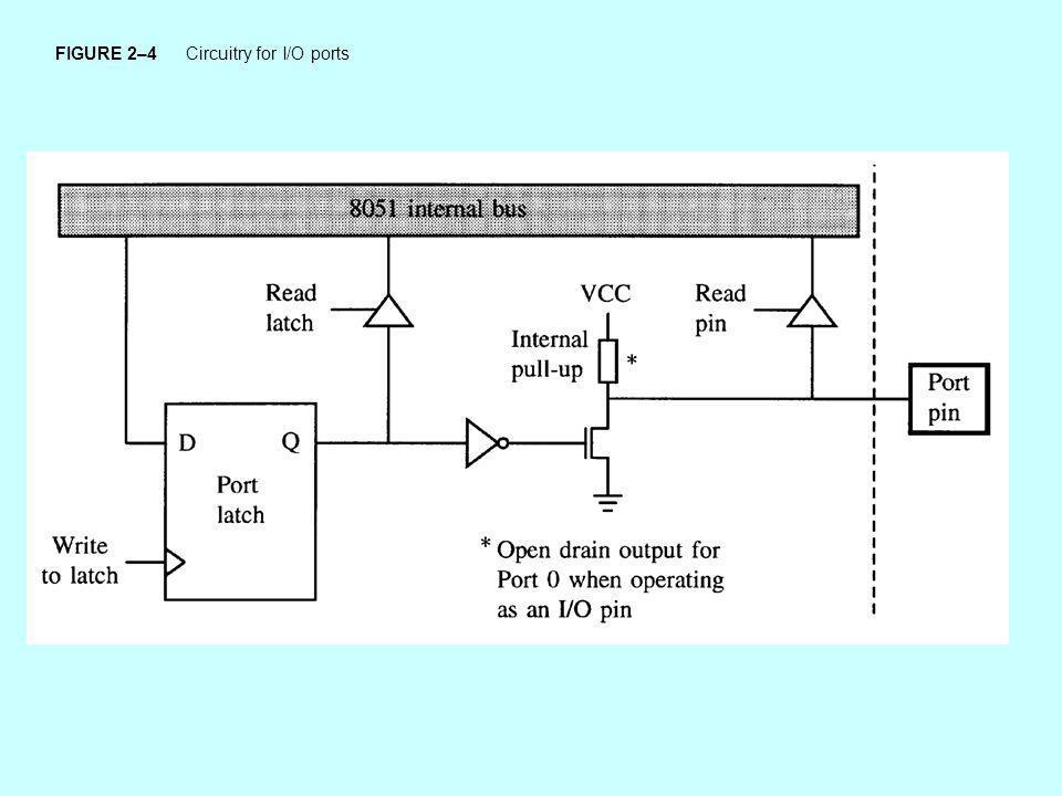 FIGURE 2–4 Circuitry for I/O ports