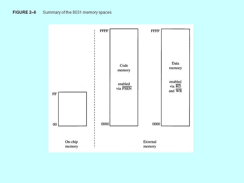 FIGURE 2–6 Summary of the 8031 memory spaces