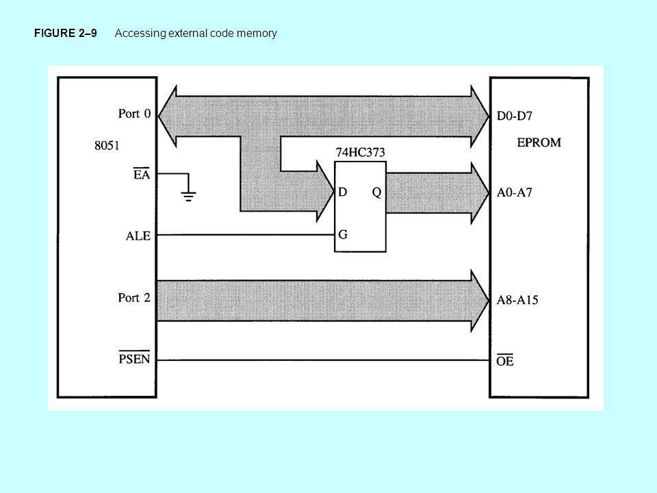 FIGURE 2–9 Accessing external code memory