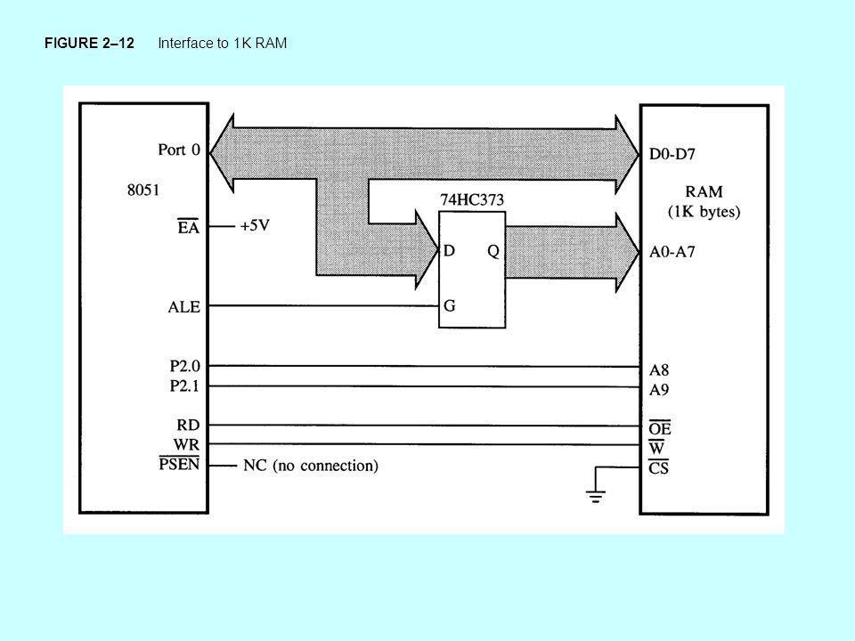 FIGURE 2–12 Interface to 1K RAM