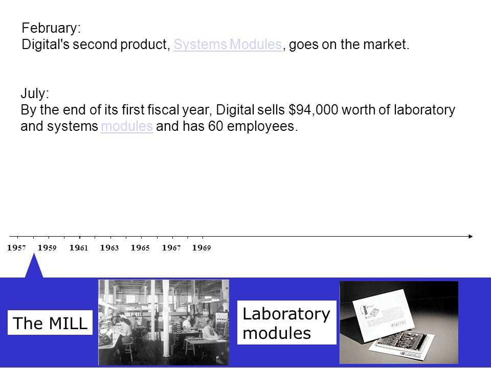 19 67 19 69 19 61 19 63 19 65 19 57 19 59 The MILL Laboratory modules February: Digital's second product, Systems Modules, goes on the market.Systems