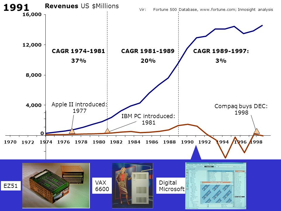 Vir:Fortune 500 Database, www.fortune.com; Innosight analysis Revenues US $Millions CAGR 1974-1981 37% CAGR 1981-1989 20% CAGR 1989-1997: 3% IBM PC in