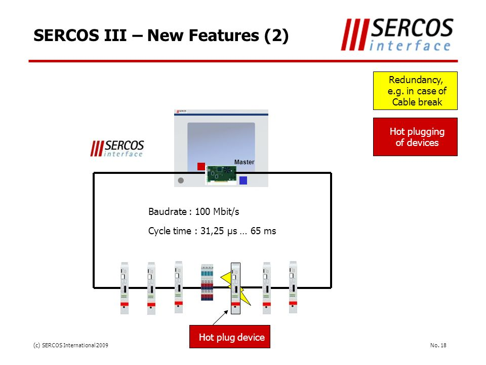No. 18(c) SERCOS International 2009 SERCOS III – New Features (2) Master Redundancy, e.g. in case of Cable break Hot plugging of devices Baudrate : 10