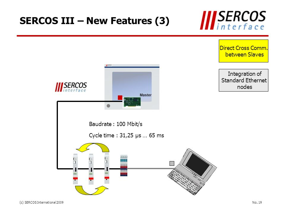 No. 19(c) SERCOS International 2009 SERCOS III – New Features (3) Master Direct Cross Comm. between Slaves Integration of Standard Ethernet nodes Baud