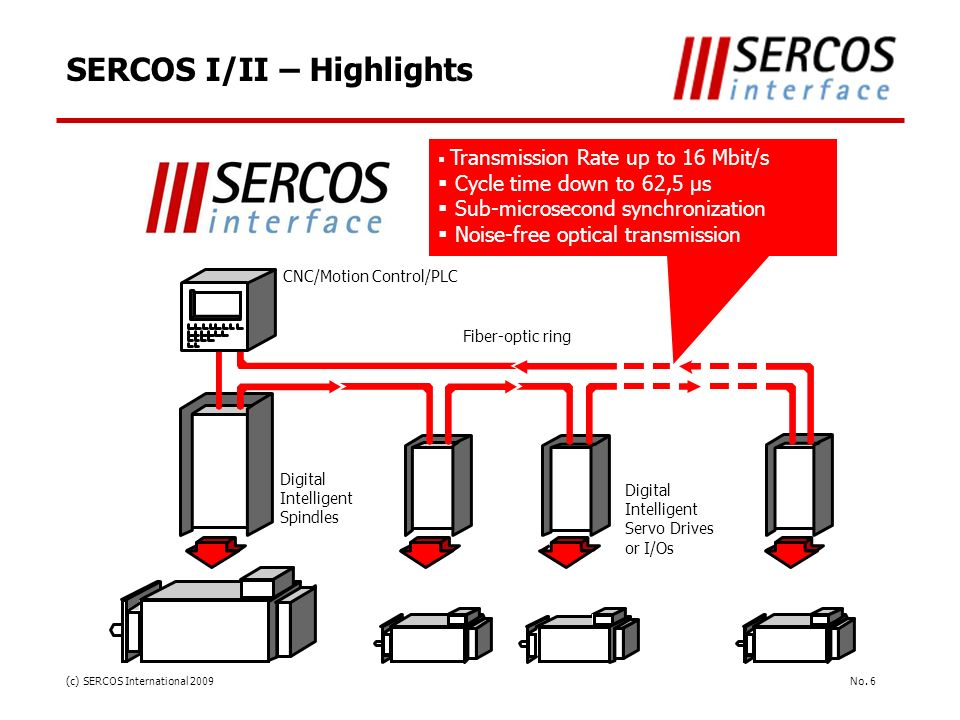 No. 6(c) SERCOS International 2009 SERCOS I/II – Highlights Transmission Rate up to 16 Mbit/s Cycle time down to 62,5 µs Sub-microsecond synchronizati