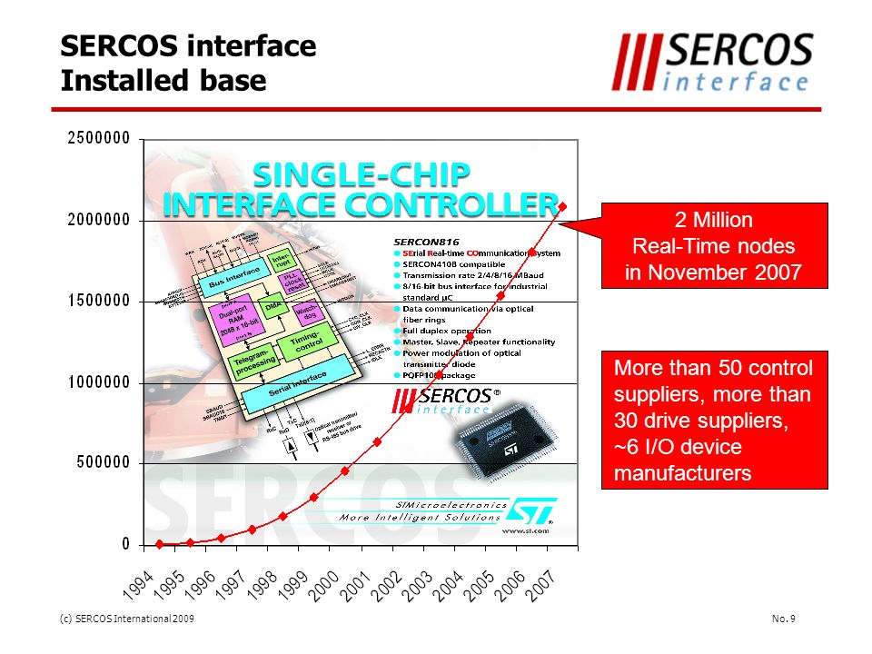 No. 9(c) SERCOS International 2009 SERCOS interface Installed base 2 Million Real-Time nodes in November 2007 More than 50 control suppliers, more tha