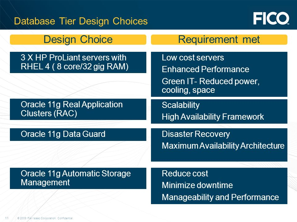 © 2009 Fair Isaac Corporation. Confidential. 11 Database Tier Design Choices »3 X HP ProLiant servers with RHEL 4 ( 8 core/32 gig RAM) »Low cost serve