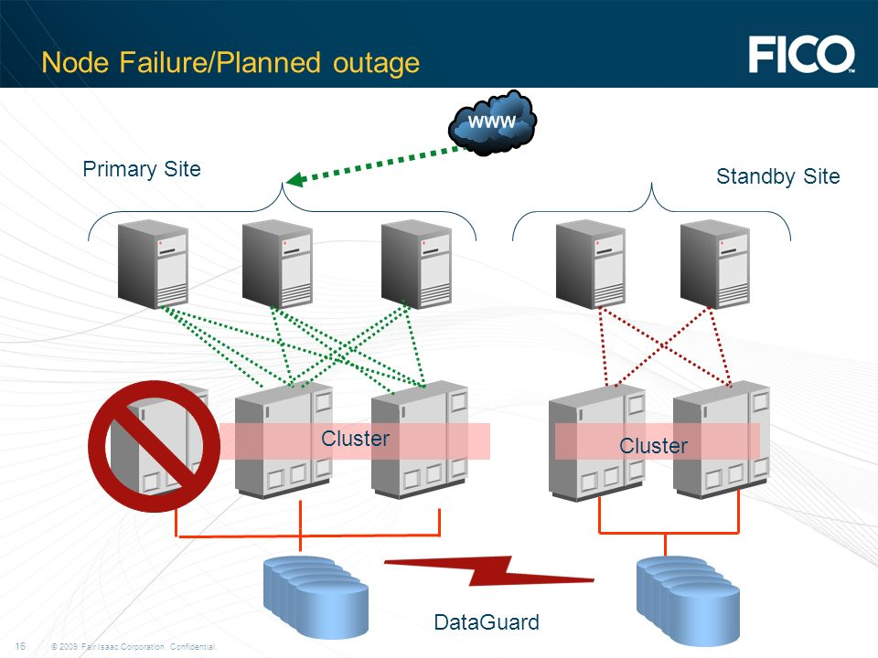 © 2009 Fair Isaac Corporation. Confidential. 16 Node Failure/Planned outage Cluster Primary Site Standby Site DataGuard