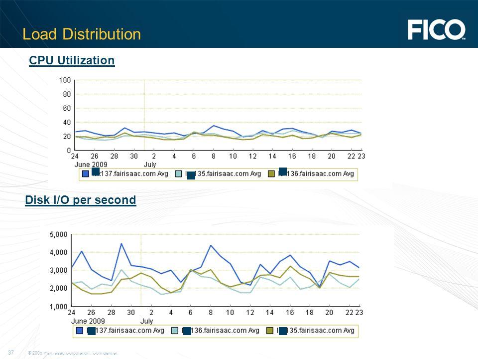 © 2009 Fair Isaac Corporation. Confidential. 37 Load Distribution CPU Utilization Disk I/O per second