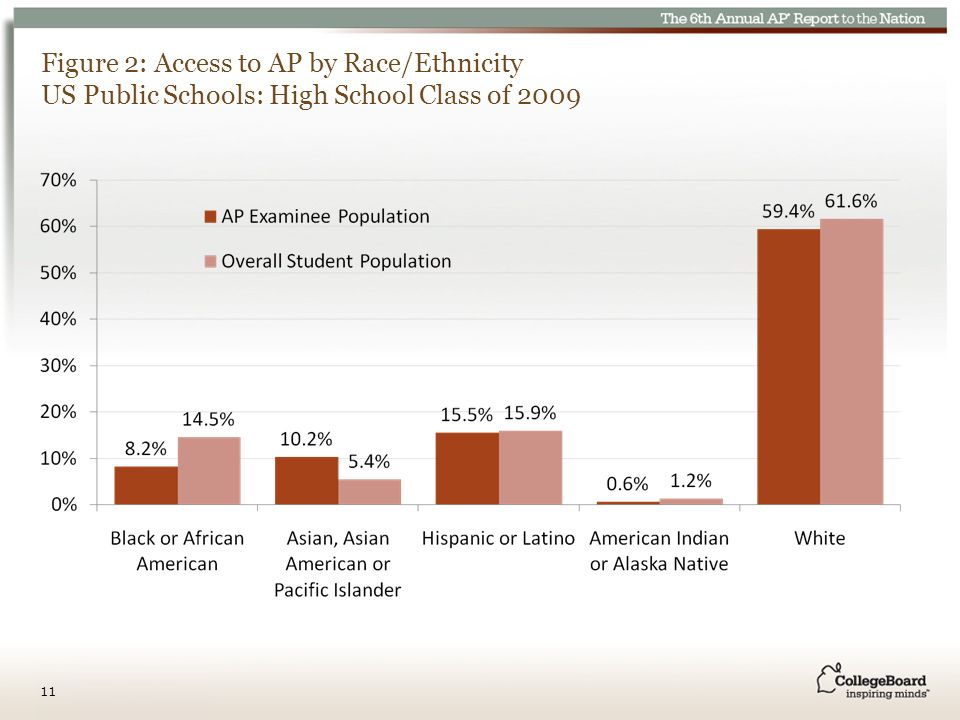 Figure 2: Access to AP by Race/Ethnicity US Public Schools: High School Class of 2009 11