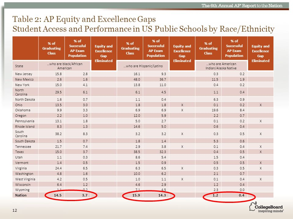 Table 2: AP Equity and Excellence Gaps Student Access and Performance in US Public Schools by Race/Ethnicity % of Graduating Class % of Successful AP Exam Population Equity and Excellence Gap Eliminated % of Graduating Class % of Successful AP Exam Population Equity and Excellence Gap Eliminated % of Graduating Class % of Successful AP Exam Population Equity and Excellence Gap Eliminated State …who are black/African American …who are Hispanic/Latino …who are American Indian/Alaska Native New Jersey15.82.816.19.30.30.2 New Mexico2.61.648.036.711.51.9 New York15.04.113.811.00.40.2 North Carolina 29.56.1 4.51.10.4 North Dakota1.60.71.10.46.30.9 Ohio13.53.01.8 X0.10.2X Oklahoma9.93.36.9 X19.68.4 Oregon2.21.012.05.92.20.7 Pennsylvania13.11.85.02.70.10.2X Rhode Island8.31.314.65.00.60.4 South Carolina 38.28.33.2 X0.30.5X South Dakota1.50.71.81.45.30.6 Tennessee21.77.42.93.8X0.10.4X Texas15.03.738.532.30.40.5X Utah1.10.38.65.41.50.4 Vermont1.40.51.50.90.5 X Virginia24.46.56.36.5X0.30.5X Washington4.81.610.06.22.10.7 West Virginia4.20.51.01.1X0.10.4X Wisconsin6.41.24.62.91.20.4 Wyoming1.10.27.14.52.30.0 Nation14.53.715.914.31.20.4 12