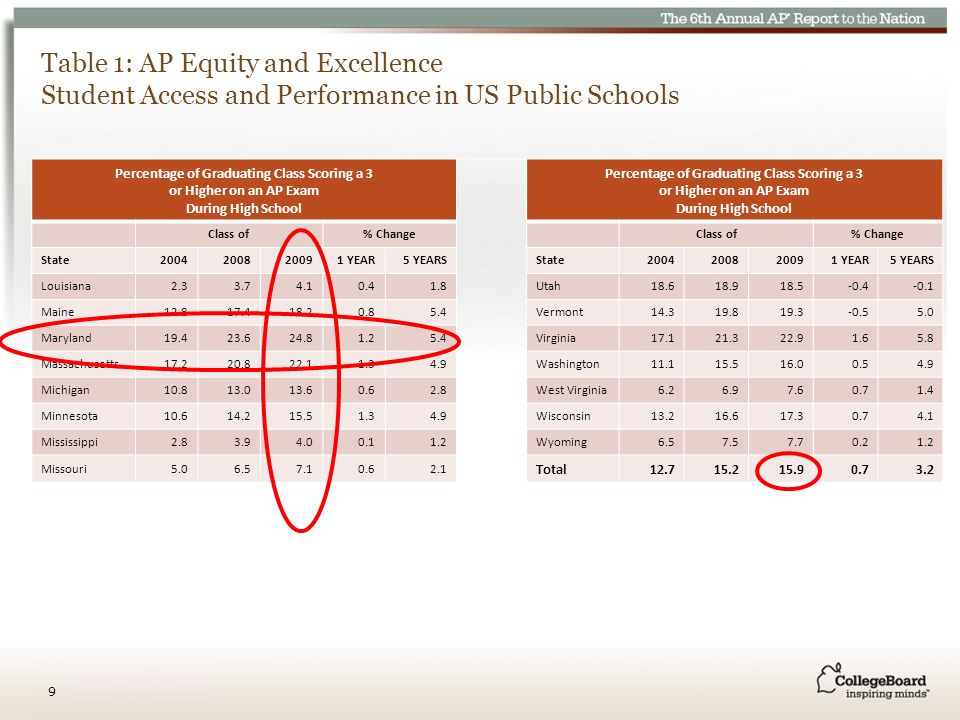 Table 1: AP Equity and Excellence Student Access and Performance in US Public Schools Percentage of Graduating Class Scoring a 3 or Higher on an AP Exam During High School Class of% ChangeClass of% Change State2004200820091 YEAR5 YEARSState2004200820091 YEAR5 YEARS Louisiana2.33.74.10.41.8Utah18.618.918.5-0.4-0.1 Maine12.817.418.20.85.4Vermont14.319.819.3-0.55.0 Maryland19.423.624.81.25.4Virginia17.121.322.91.65.8 Massachusetts17.220.822.11.34.9Washington11.115.516.00.54.9 Michigan10.813.013.60.62.8West Virginia6.26.97.60.71.4 Minnesota10.614.215.51.34.9Wisconsin13.216.617.30.74.1 Mississippi2.83.94.00.11.2Wyoming6.57.57.70.21.2 Missouri5.06.57.10.62.1 Total12.715.215.90.73.2 9