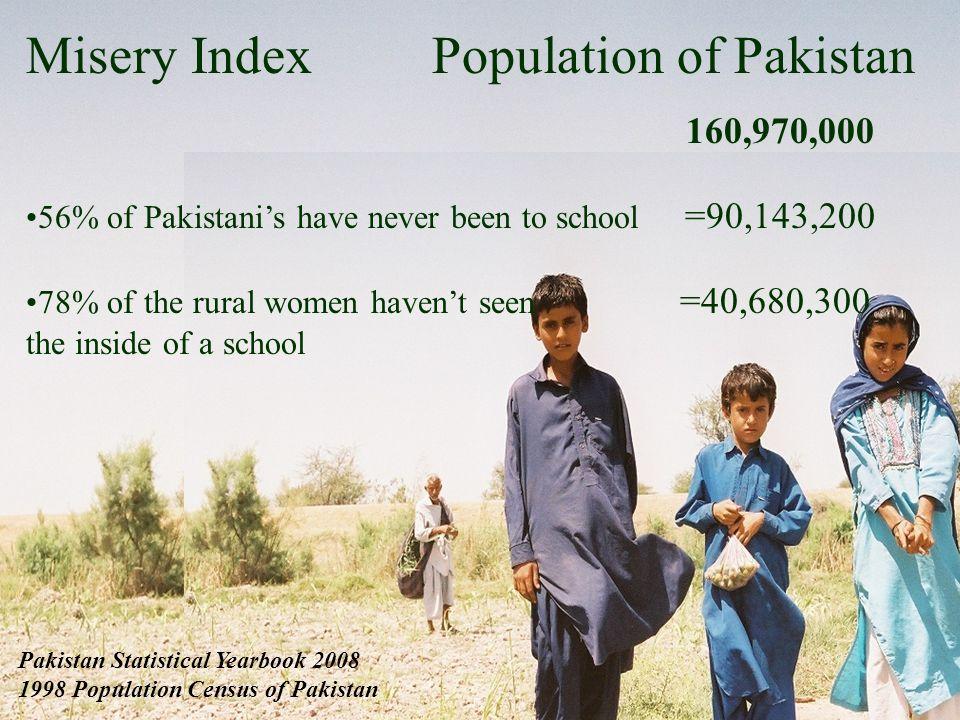 Misery Index Population of Pakistan 160,970,000 56% of Pakistanis have never been to school =90,143,200 78% of the rural women havent seen =40,680,300