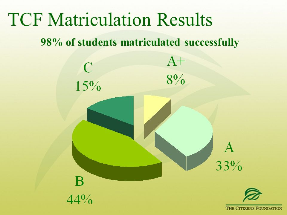 TCF Matriculation Results 98% of students matriculated successfully
