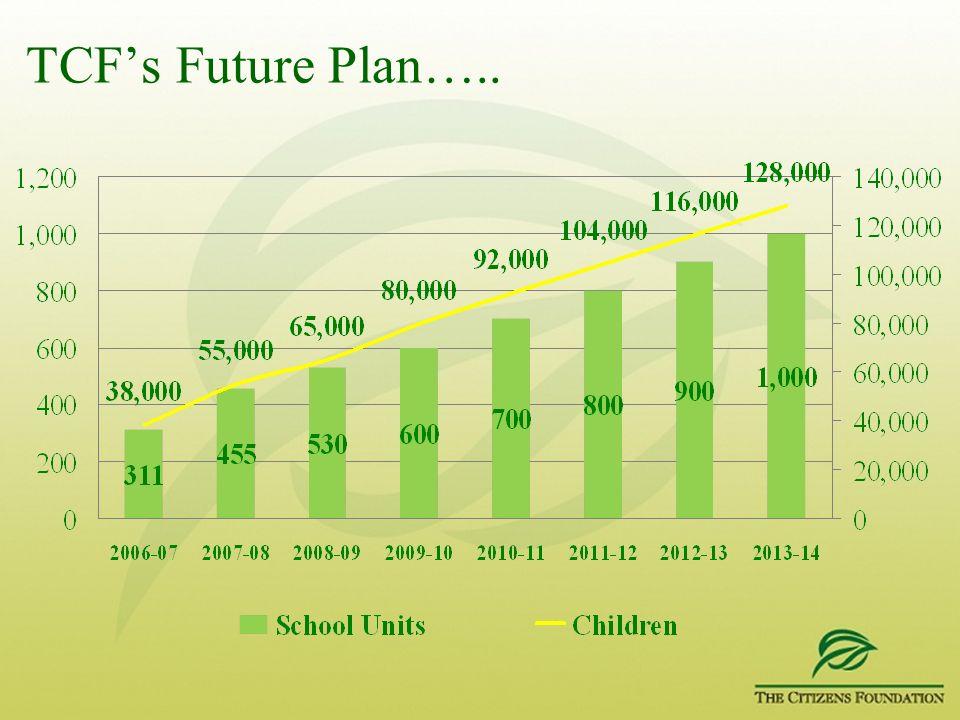 TCFs Future Plan…..