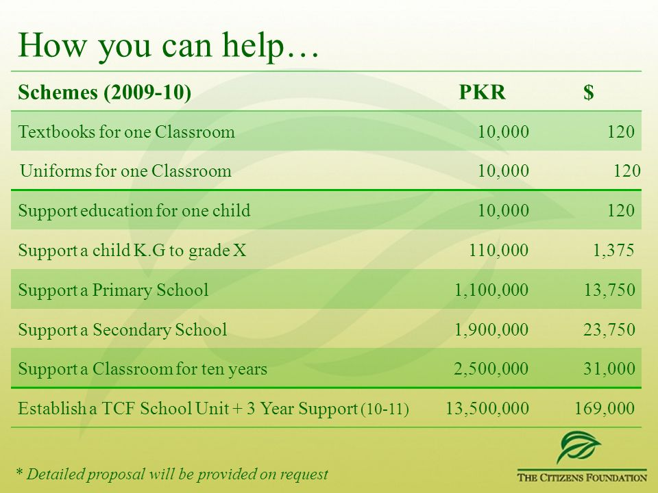 How you can help… Schemes (2009-10)PKR$ Textbooks for one Classroom10,000120 Uniforms for one Classroom10,000120 Support education for one child10,000