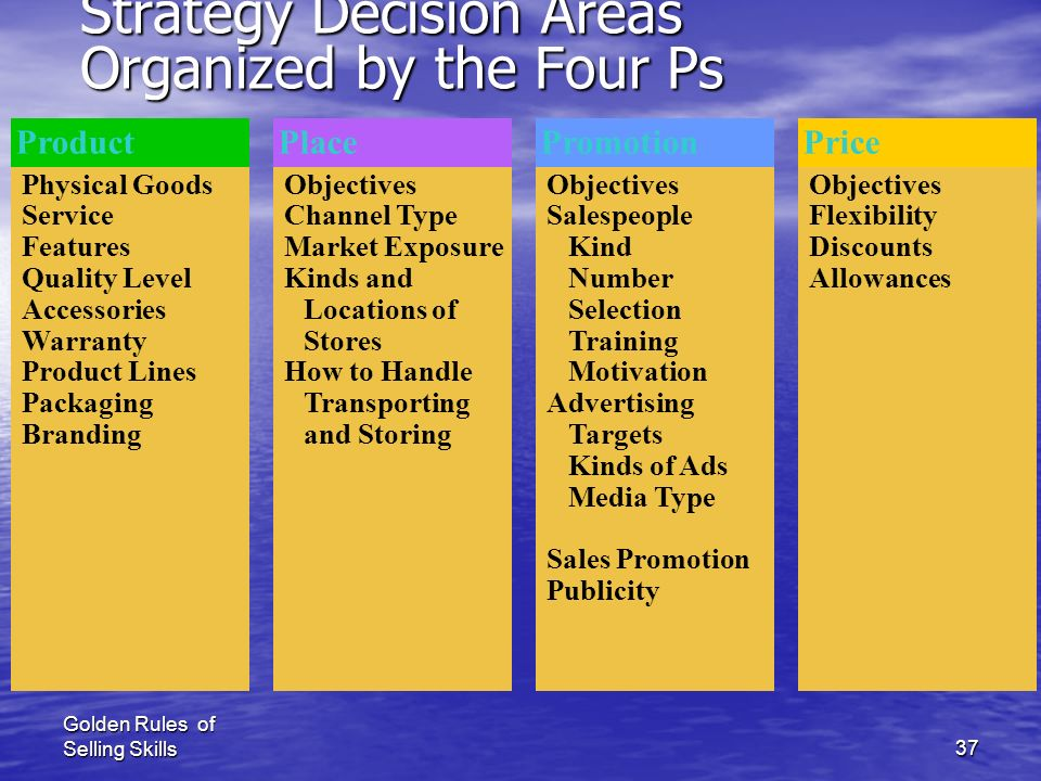 Golden Rules of Selling Skills36 The 4Ps of Marketing Mix ProductPrice Place Promotion