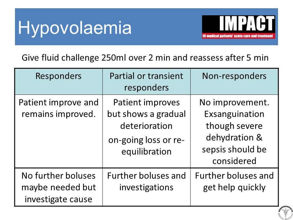 Hypovolaemia RespondersPartial or transient responders Non-responders Patient improve and remains improved. Patient improves but shows a gradual deter