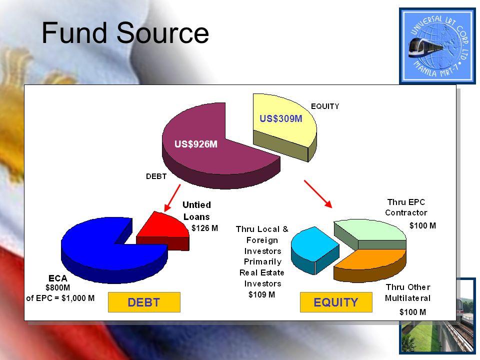 Fund Source $100 M DEBTEQUITY US$309M US$926M $109 M $126 M $800M of EPC = $1,000 M