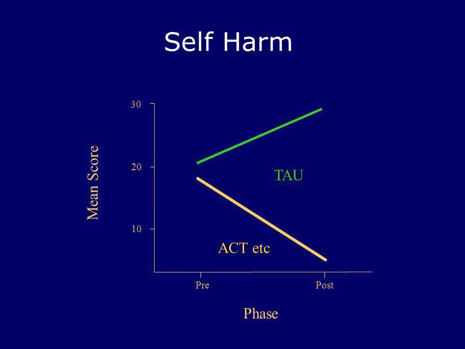 Self Harm PrePost 30 Mean Score Phase 20 ACT etc TAU 10