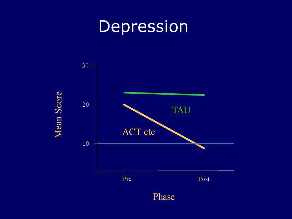 Depression PrePost 30 Mean Score Phase 20 ACT etc TAU 10