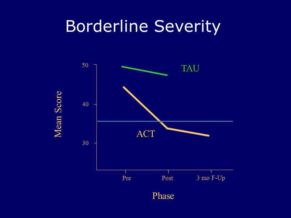 Borderline Severity PrePost 50 Mean Score Phase 40 ACT TAU 30 3 mo F-Up