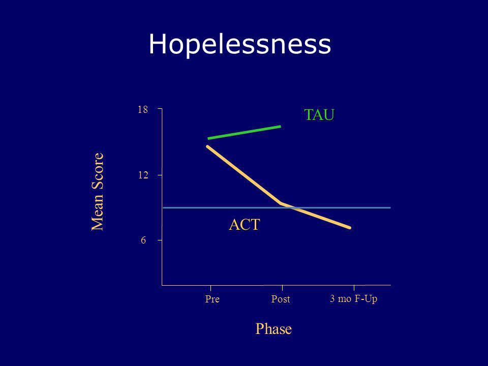 Hopelessness PrePost 18 Mean Score Phase 12 ACT TAU 6 3 mo F-Up
