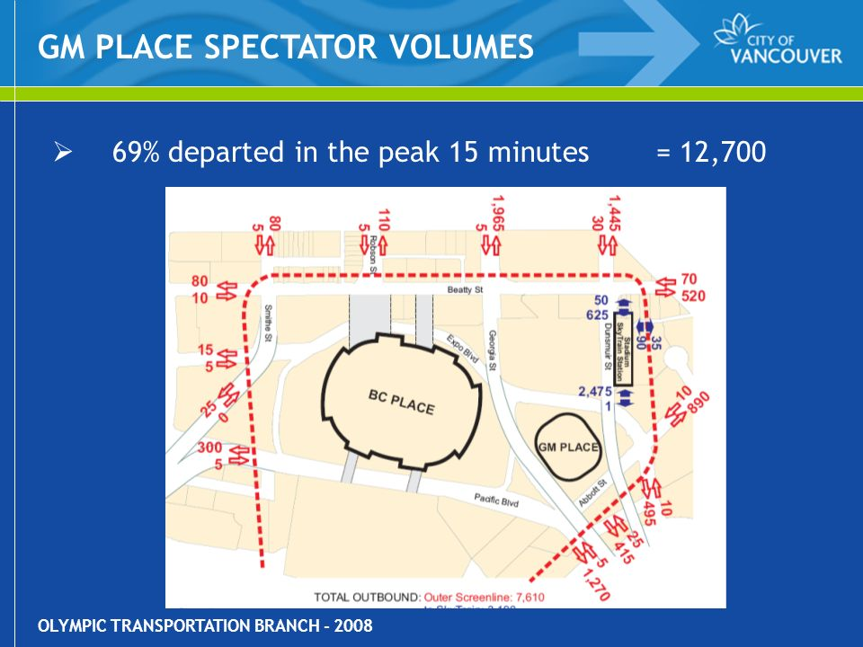 OLYMPIC TRANSPORTATION BRANCH - 2008 69% departed in the peak 15 minutes= 12,700 GM PLACE SPECTATOR VOLUMES