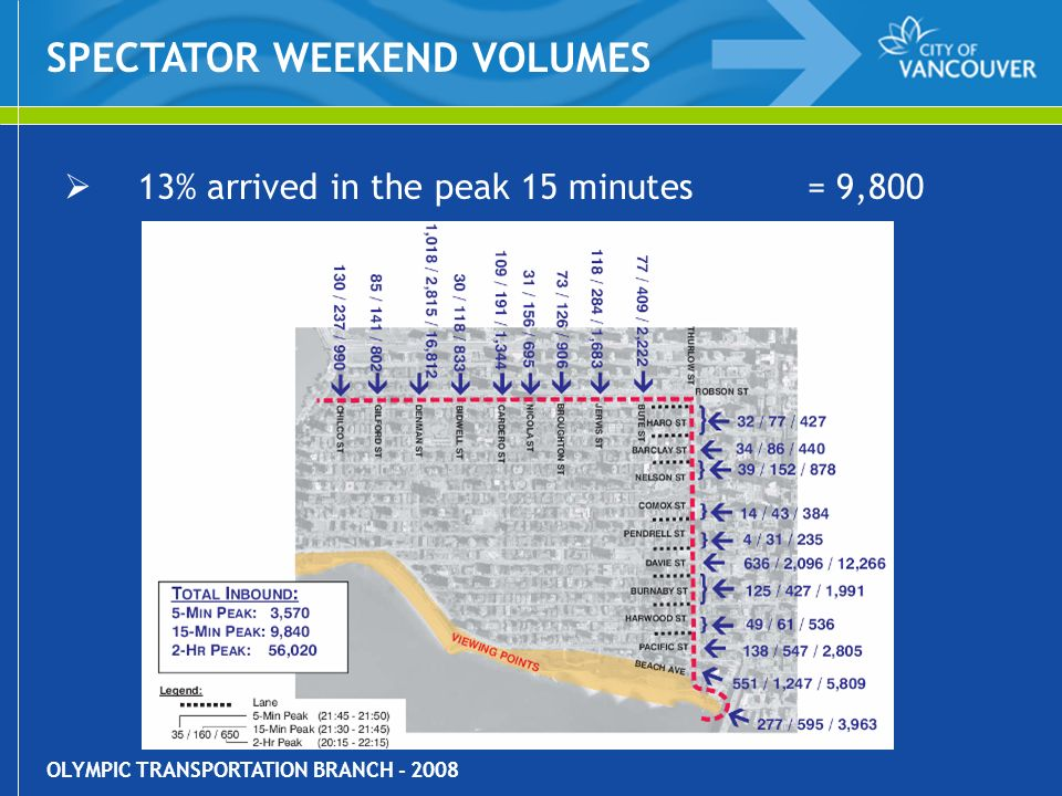 OLYMPIC TRANSPORTATION BRANCH - 2008 13% arrived in the peak 15 minutes= 9,800 SPECTATOR WEEKEND VOLUMES