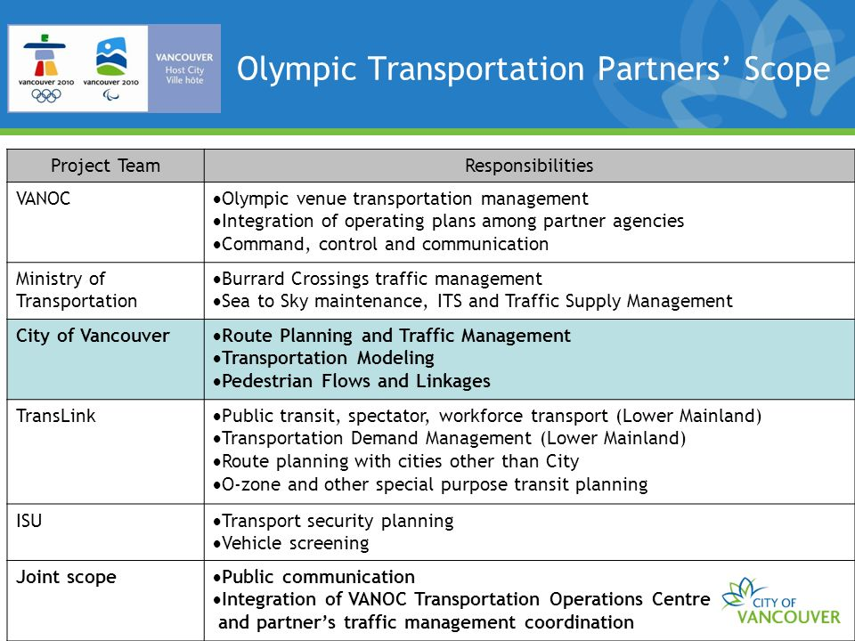 OLYMPIC TRANSPORTATION BRANCH - 2008 Only 30% were within a 2 block walk of BC Place High % did not know where they parked BC PLACE PARKING LOCATION