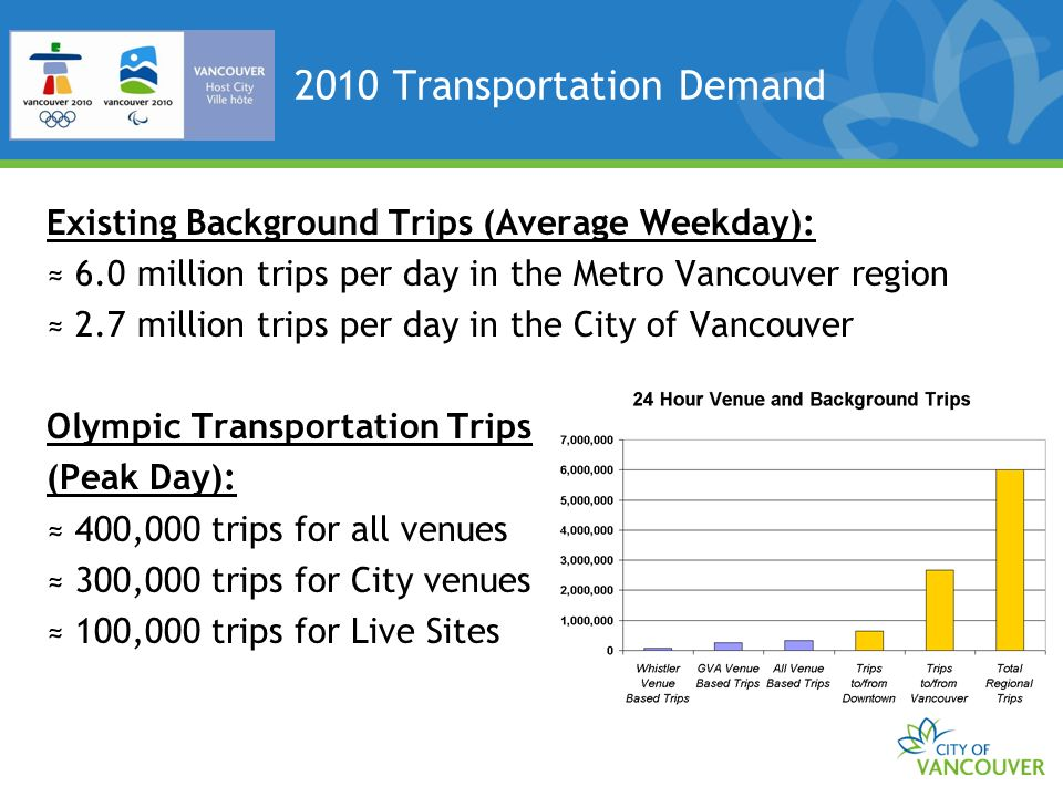 2010 Transportation Demand Existing Background Trips (Average Weekday): 6.0 million trips per day in the Metro Vancouver region 2.7 million trips per day in the City of Vancouver Olympic Transportation Trips (Peak Day): 400,000 trips for all venues 300,000 trips for City venues 100,000 trips for Live Sites